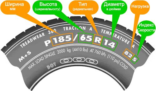 Расшифровка маркировки на шинах