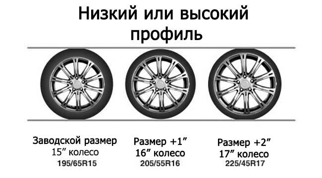Выбор профиля шины